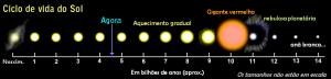 Ciclo_de_vida_do_sol